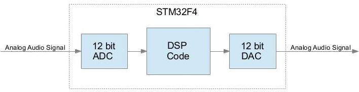 Realtime Audio DSP with the STM32F4